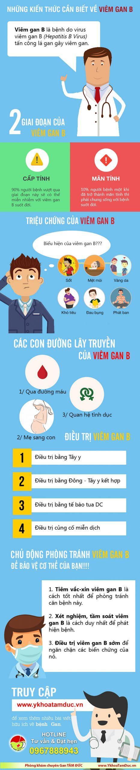 infographic bệnh viêm gan b infographics bệnh gan